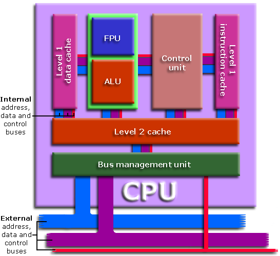 The Central Processing Unit (CPU) Image 2