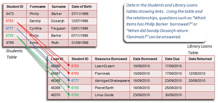 Data entries in a relational database