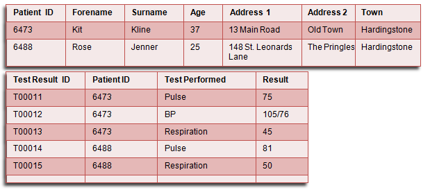 Data stored in two tables in a relational database, showing the linked field