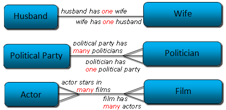 Diagram showing the three different types of entity relationships
