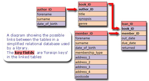 A diagram of a simplified relational database showing the tables linked by the key fields