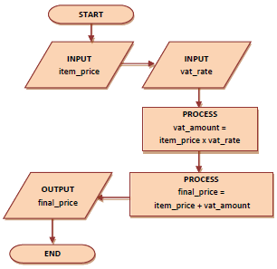 Flow Diagram 1