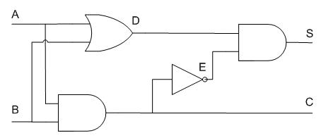 An example of a logic diagram, the half-adder logic circuit
