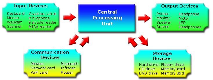 Fundamentals of Computer Systems Image 1