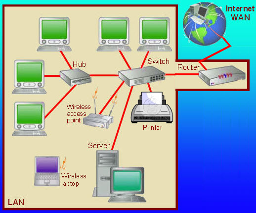 A typical LAN using the star network topology, a wireless access point and a router to link to the Internet
