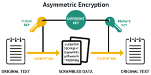 Asymmetric Encryption Image 1