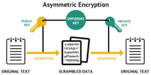 Asymmetric Encryption Image 3