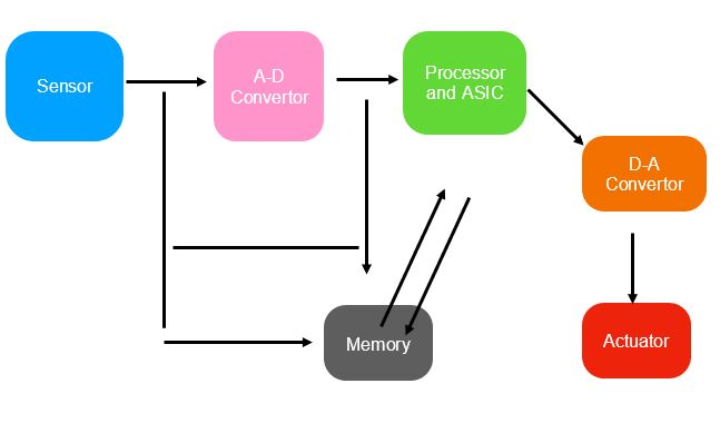 Embedded Systems Image 1