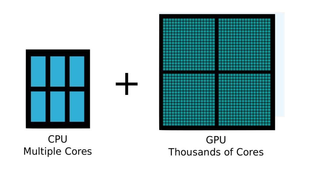 Graphics Processor Unit (GPU) Image 1