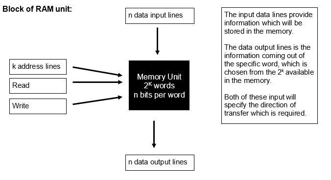 RAM & ROM Image 1