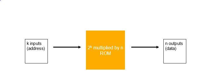 RAM & ROM Image 3