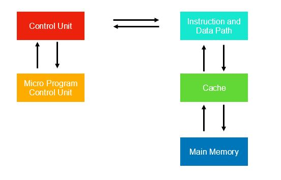 RISC and CISC Processors Image 2