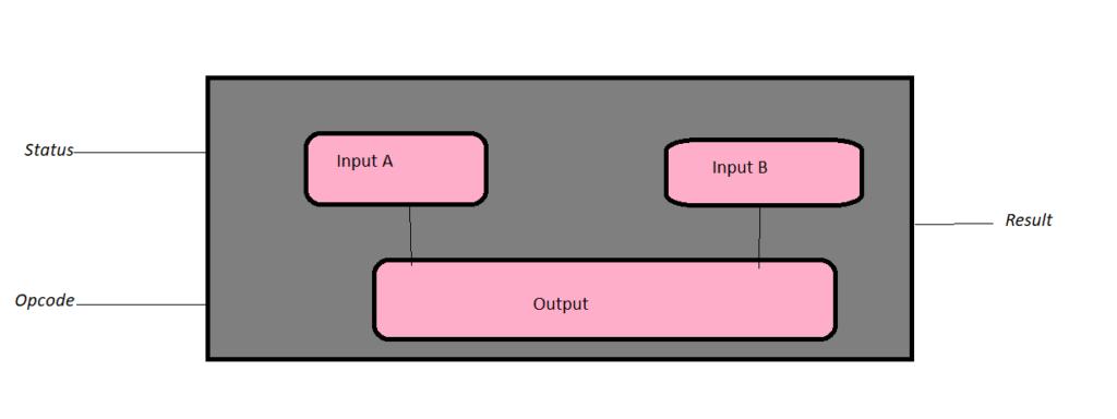 Arithmetic Logic Unit Image 1