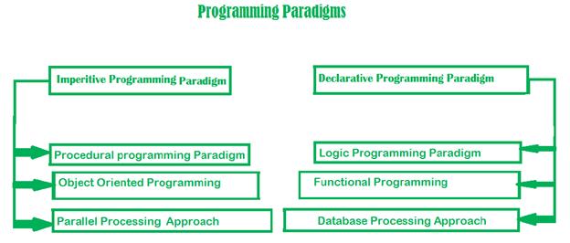 Programming Paradigm Image 1