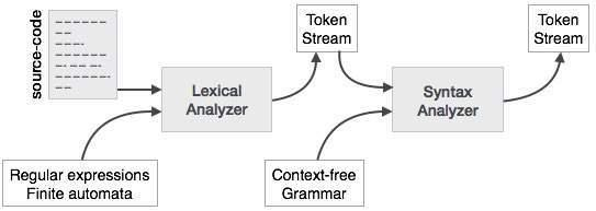 Syntax Analysis Image 1