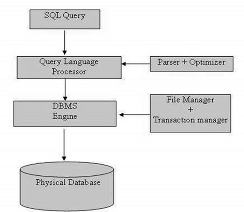SQL Image 1