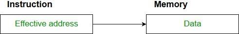Memory Address Modes Image 3