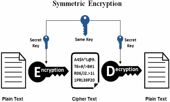 Symmetric and Asymmetric Encryption Image 1