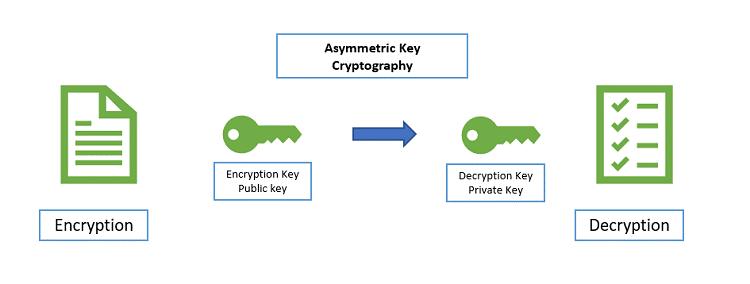 Symmetric and Asymmetric Encryption Image 4