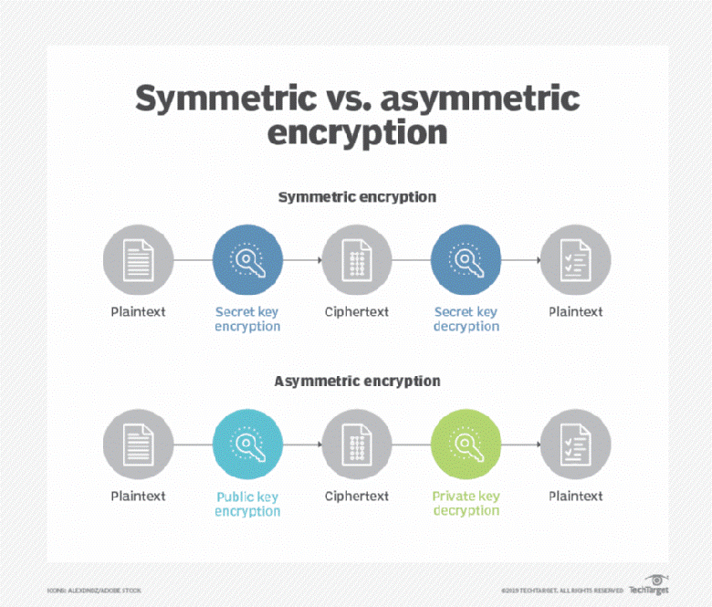Symmetric and Asymmetric Encryption Image 5