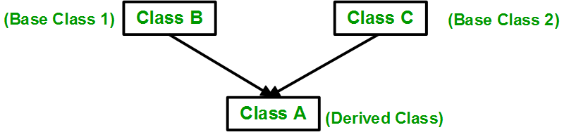Object Oriented Programming Image 2