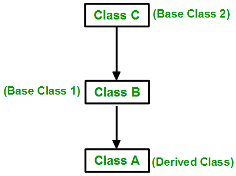 Object Oriented Programming Image 3