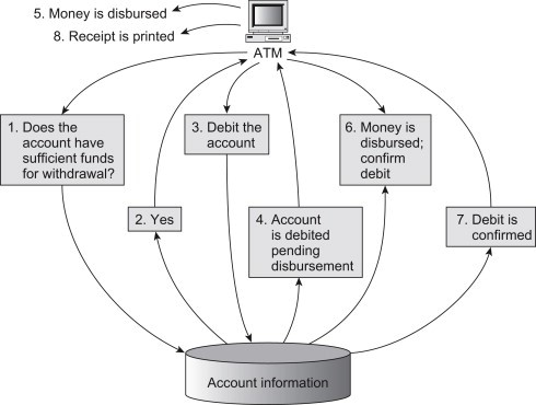 Transaction Processing Image 2