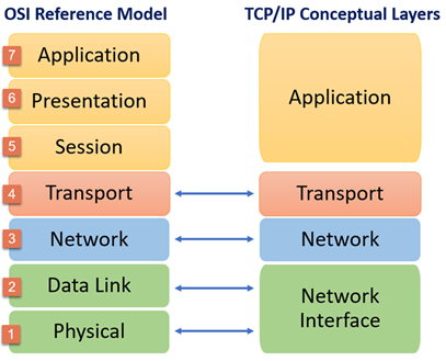 Transmission Control Protocol / Internet Protocol (TCP/IP) Image 2