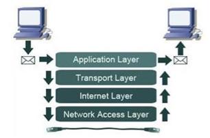Transmission Control Protocol / Internet Protocol (TCP/IP) Image 1