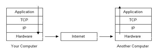 Structure of the Internet Image 2