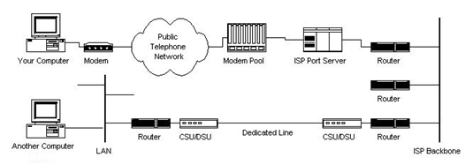 Structure of the Internet Image 3
