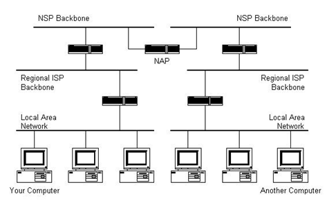 Structure of the Internet Image 4
