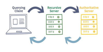 Domain Name Server (DNS) Image 5