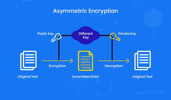 Encryption Image 4