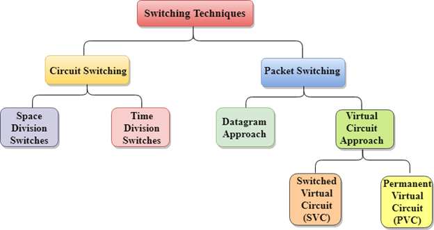 Packet and Circuit Switching Image 1