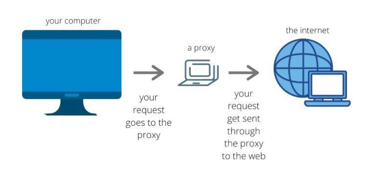 Web Proxy Image 1